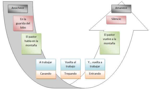 Estructura general del pastor y el lobo